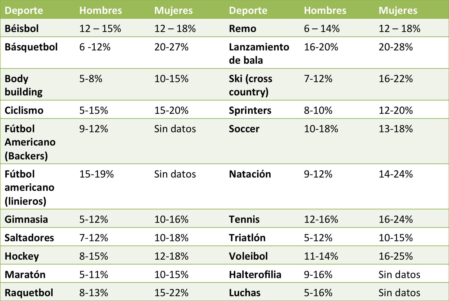 ¿Qué importancia e incidendia tienen estos datos en la práctica del ciclismo? Porcentaje-grasa-deporte